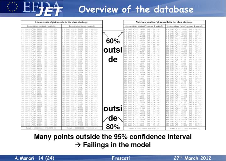 Overview of the database