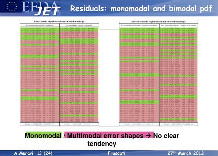Residuals: monomodal and bimodal pdf