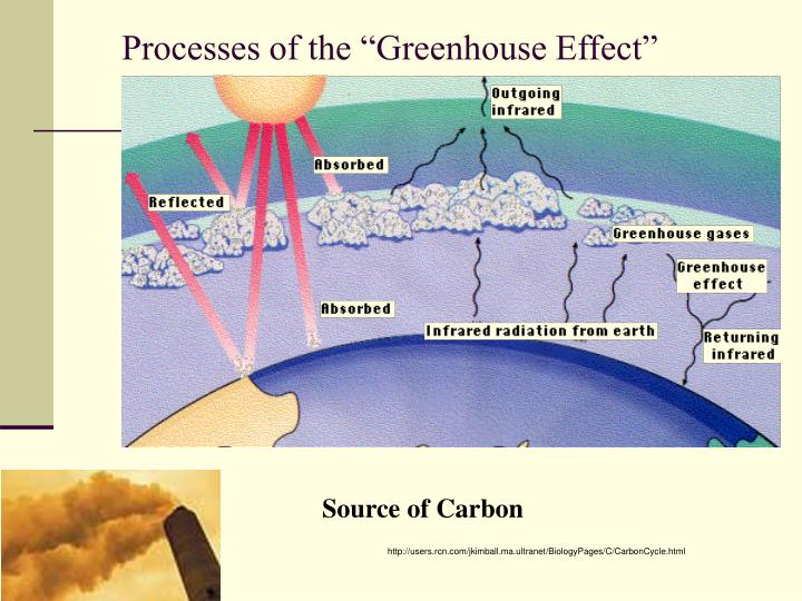 """Processes of the """"Greenhouse Effect"""""""
