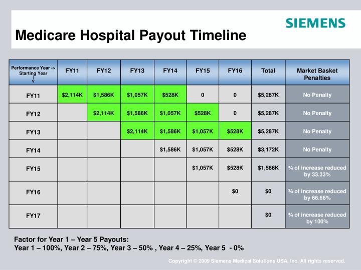 Medicare Hospital Payout Timeline
