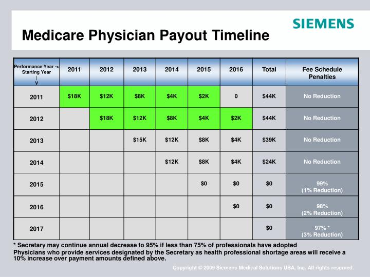 Medicare Physician Payout Timeline