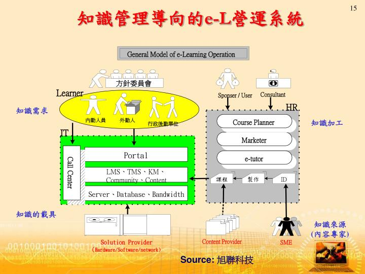 General Model of e-Learning Operation