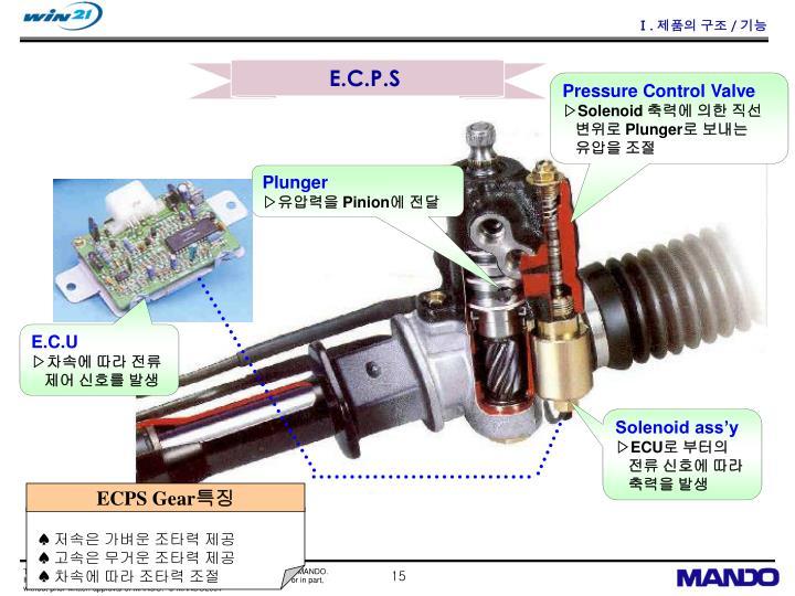 ECPS Gear