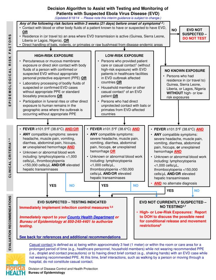 Decision Algorithm to Assist with Testing and Monitoring of