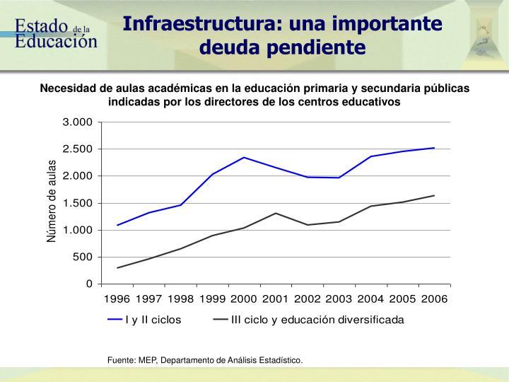 Infraestructura: una importante deuda pendiente