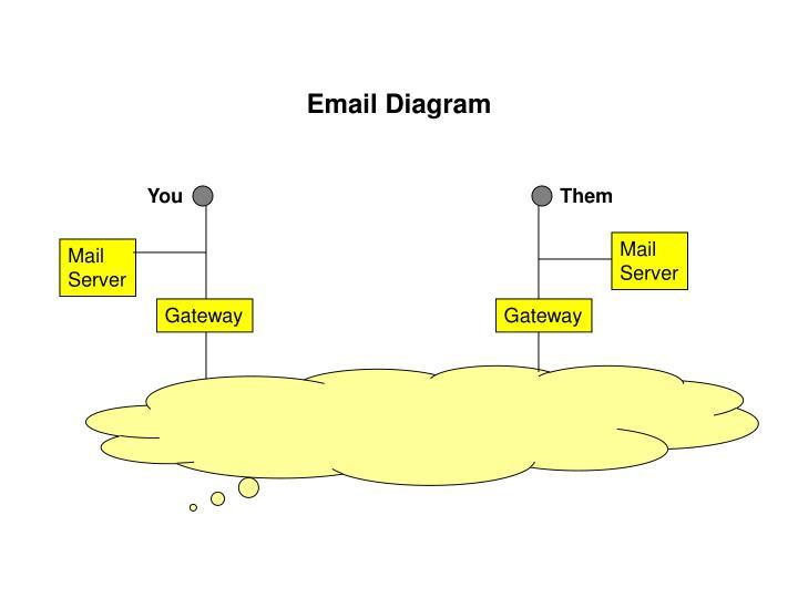 Email Diagram