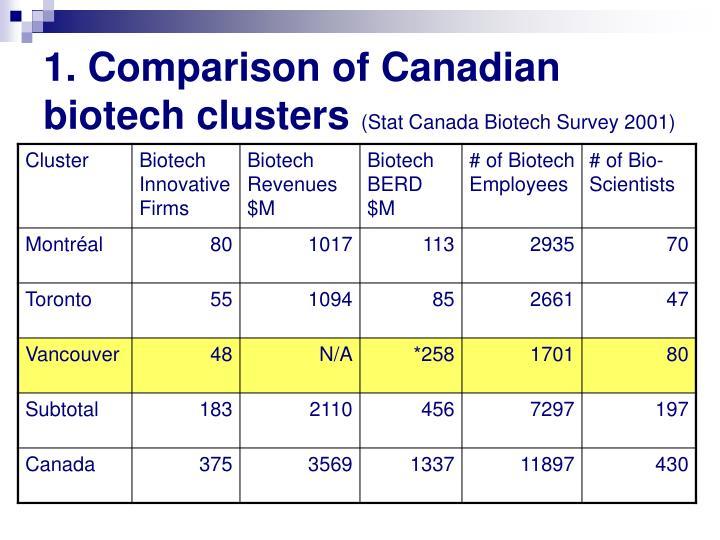 1. Comparison of Canadian