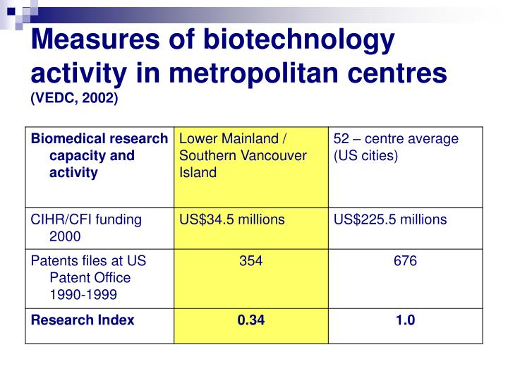 Measures of biotechnology activity in metropolitan centres
