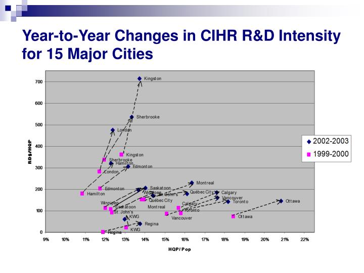 Year-to-Year Changes in CIHR R&D Intensity for 15 Major Cities