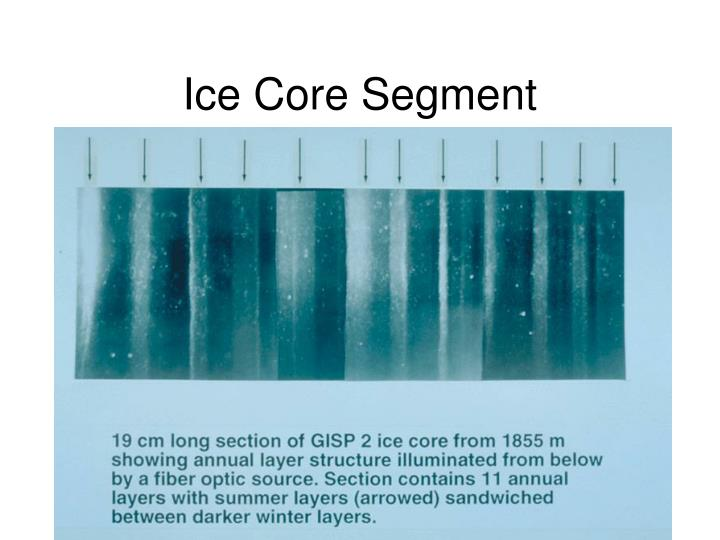Methods for dating ice cores