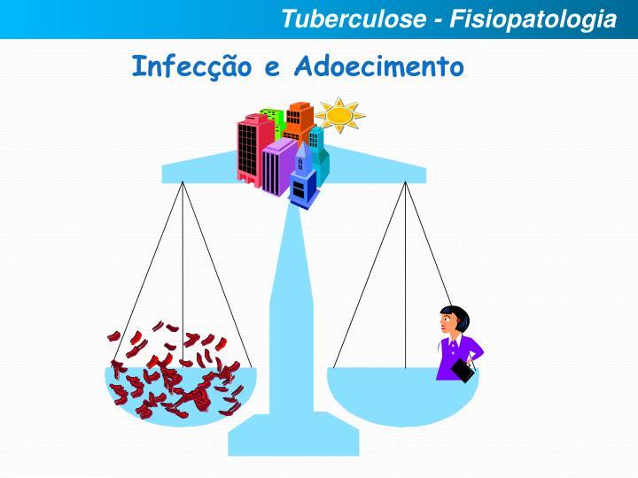 Tuberculose - Fisiopatologia