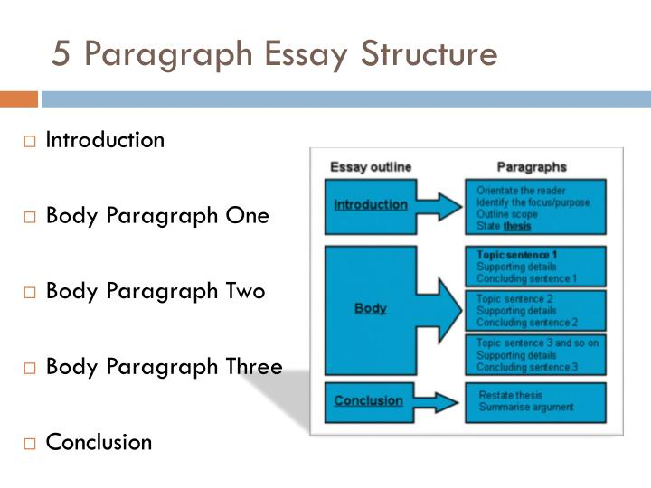 two paragraph essay structure Compare and contrast essays are a great way to expand your knowledge on two the 5 paragraph essay but each fits really well into our essay structure.