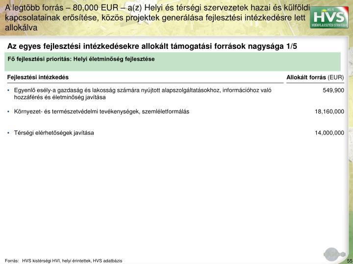 Az egyes fejlesztési intézkedésekre allokált támogatási források nagysága 1/5