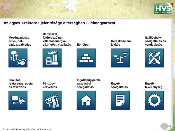 Az egyes szektorok jelentősége a térségben - Jelmagyarázat