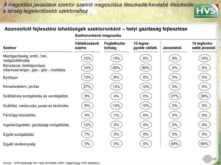 A megoldási javaslatok szektor szerinti megoszlása illeszkedik/kevésbé illeszkedik a térség legjelentősebb szektoraihoz