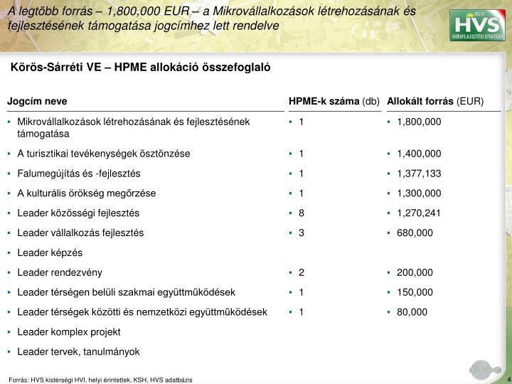 Körös-Sárréti VE – HPME allokáció összefoglaló