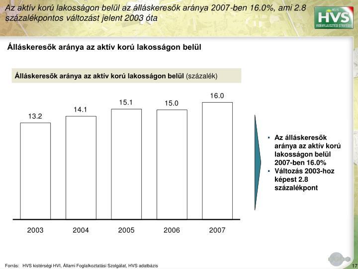 Az aktív korú lakosságon belül az álláskeresők aránya 2007-ben 16.0%, ami 2.8 százalékpontos változást jelent 2003 óta
