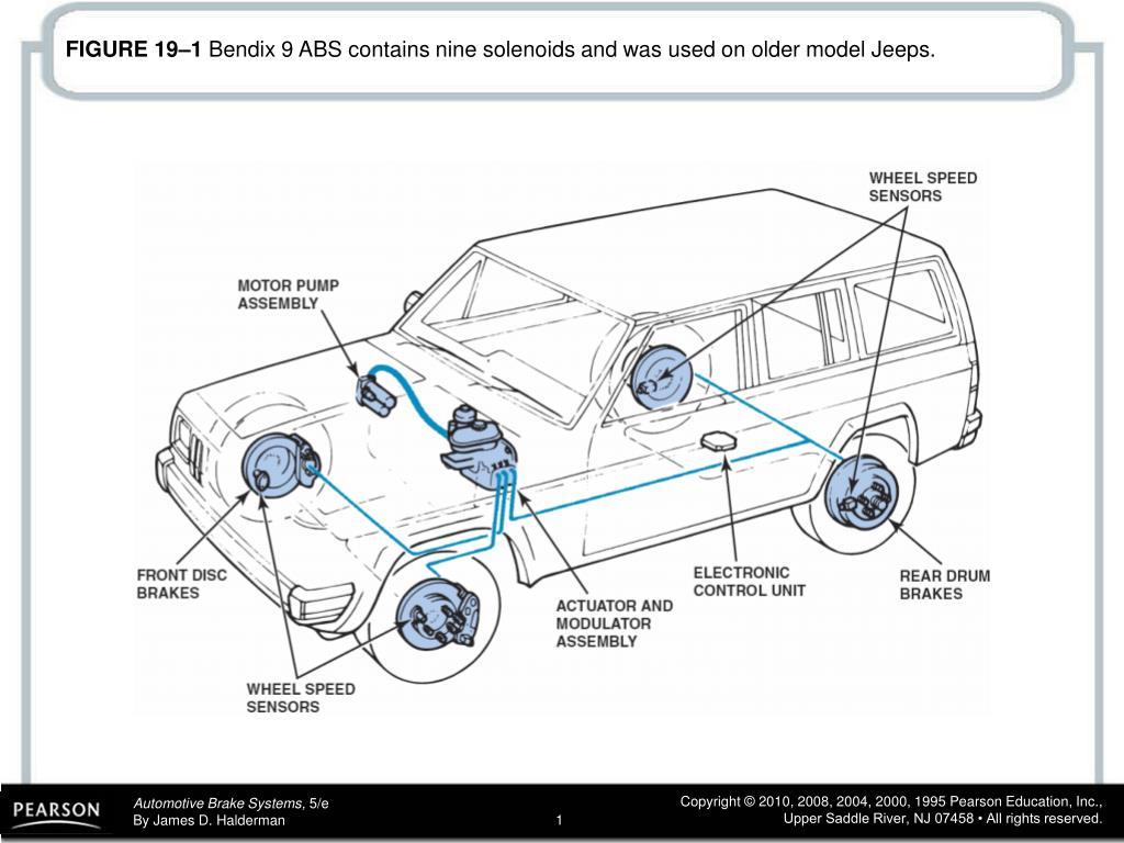 Ppt Figure 191 Bendix 9 Abs Contains Nine Solenoids And Was Used Wiring Harness 19 1 On Older Model Jeeps