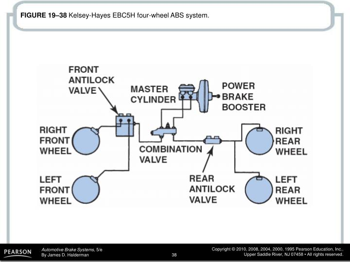 Ppt Ure 19 1 Bendix 9 Abs Contains Nine Solenoids And Was Used. Ure 19 38 Kelseyhayes Ebc5h Fourwheel Abs System. Wiring. Kelsey Hayes Rwal Wiring Diagram At Scoala.co