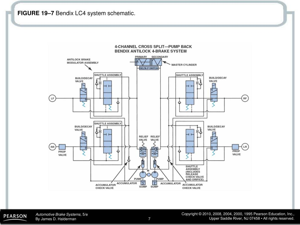 PPT - FIGURE 19–1 Bendix 9 ABS contains nine solenoids and