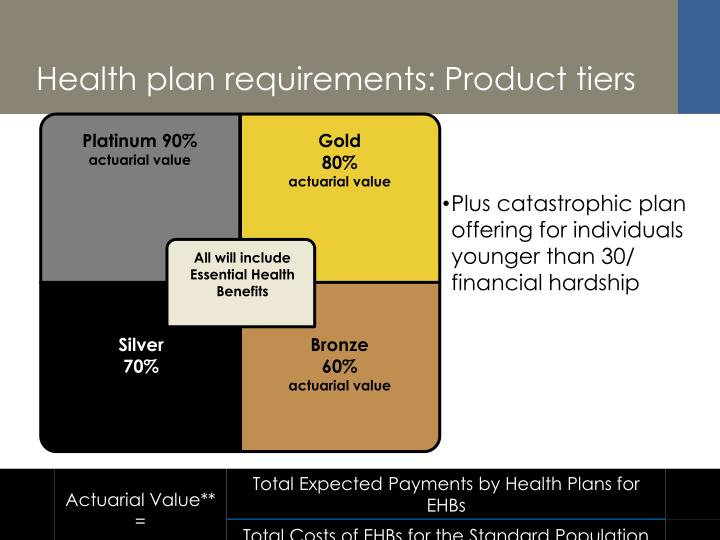 Health plan requirements: Product tiers