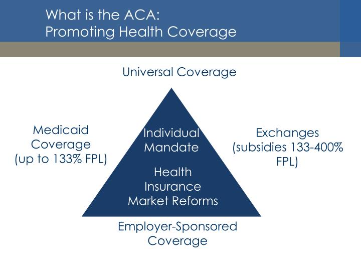 What is the ACA: