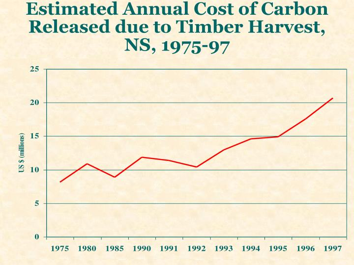 Estimated Annual Cost of Carbon Released due to Timber Harvest, NS, 1975-97