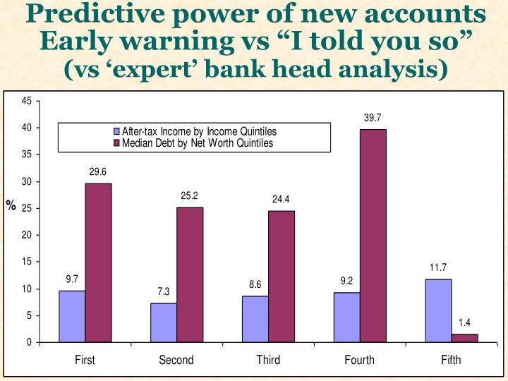 "Predictive power of new accounts  Early warning vs ""I told you so"""