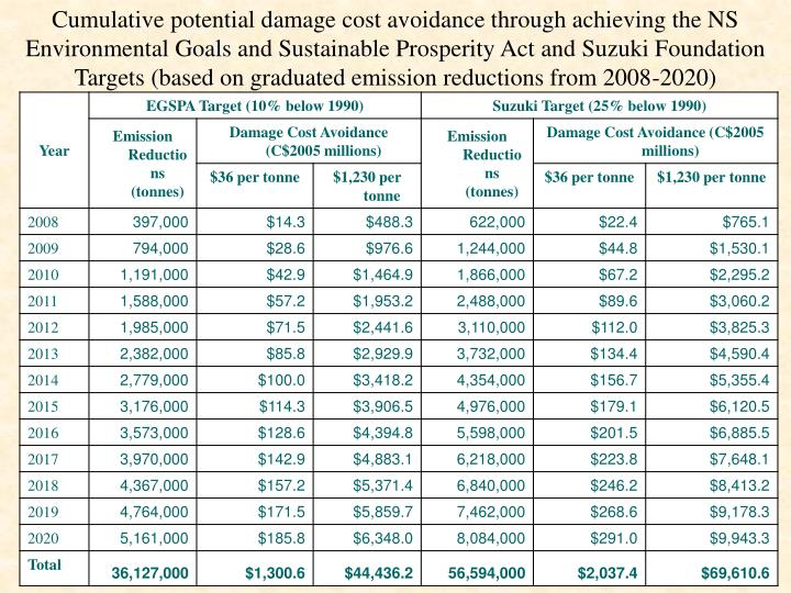 Cumulative potential damage cost avoidance through achieving the NS Environmental Goals and Sustainable Prosperity Act and Suzuki Foundation Targets (based on graduated emission reductions from 2008-2020)