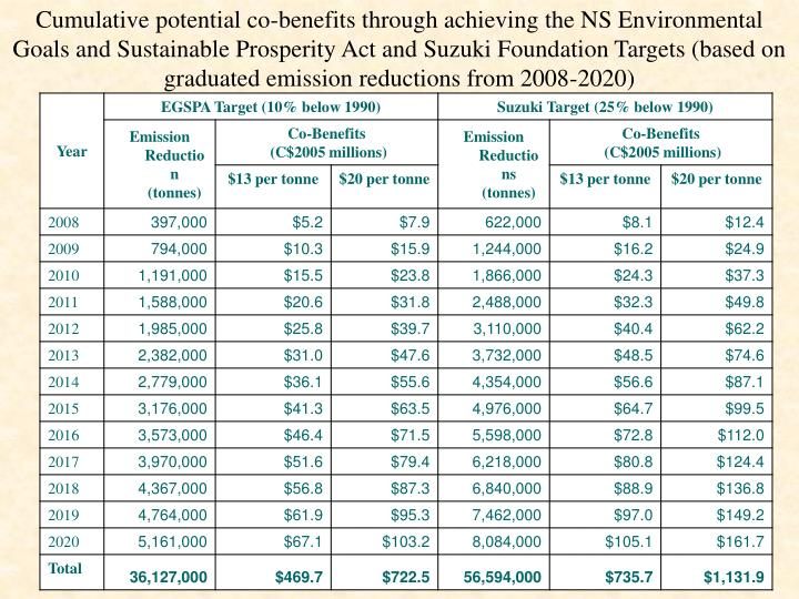 Cumulative potential co-benefits through achieving the NS Environmental Goals and Sustainable Prosperity Act and Suzuki Foundation Targets (based on graduated emission reductions from 2008-2020)
