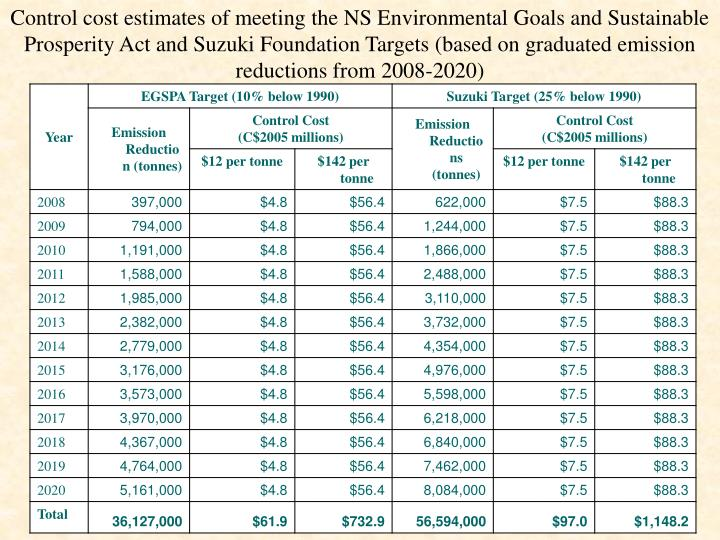 Control cost estimates of meeting the NS Environmental Goals and Sustainable Prosperity Act and Suzuki Foundation Targets (based on graduated emission reductions from 2008-2020)