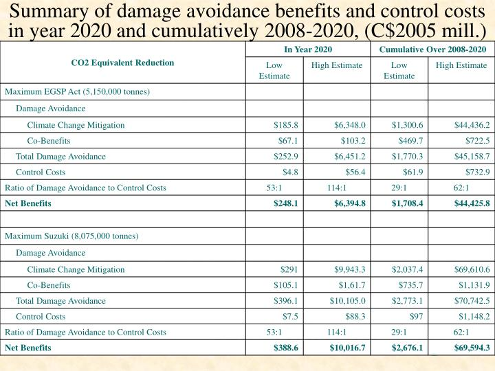 Summary of damage avoidance benefits and control costs in year 2020 and cumulatively 2008-2020, (C$2005 mill.)