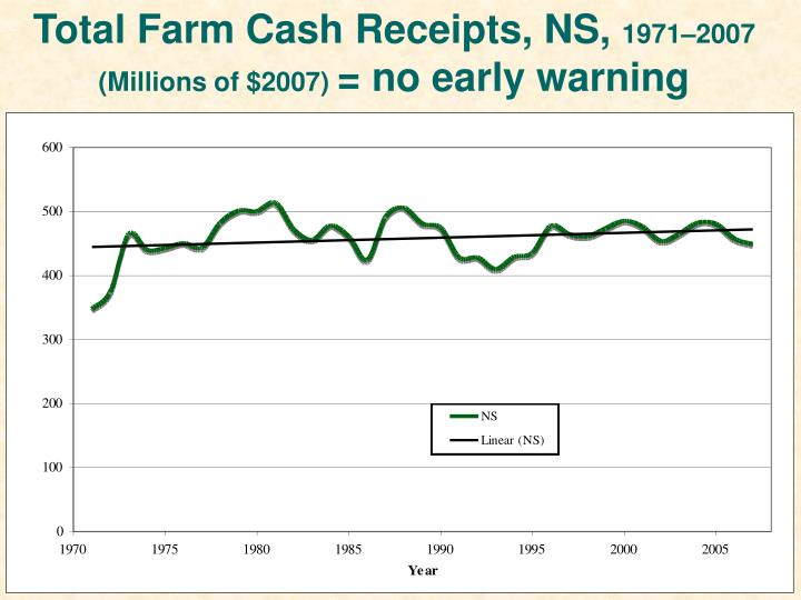 Total Farm Cash Receipts, NS,