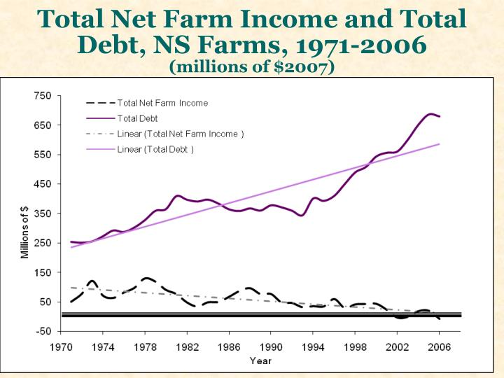 Total Net Farm Income and Total Debt, NS Farms, 1971-2006