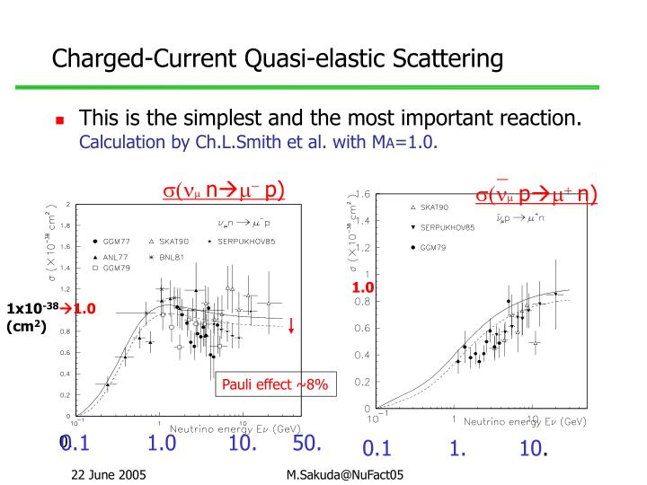 Charged-Current Quasi-elastic Scattering
