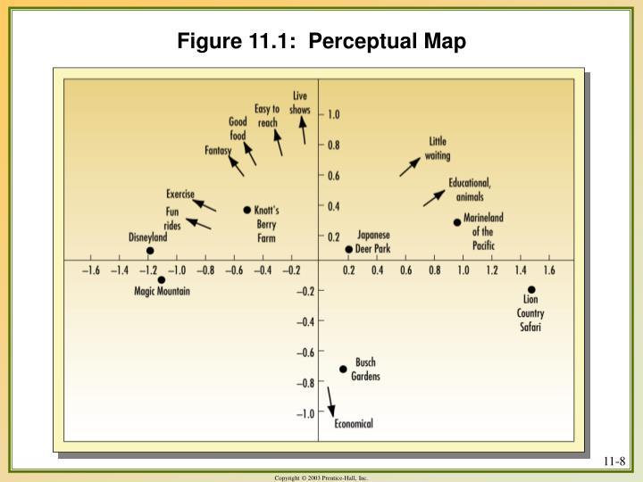 Figure 11.1:  Perceptual Map