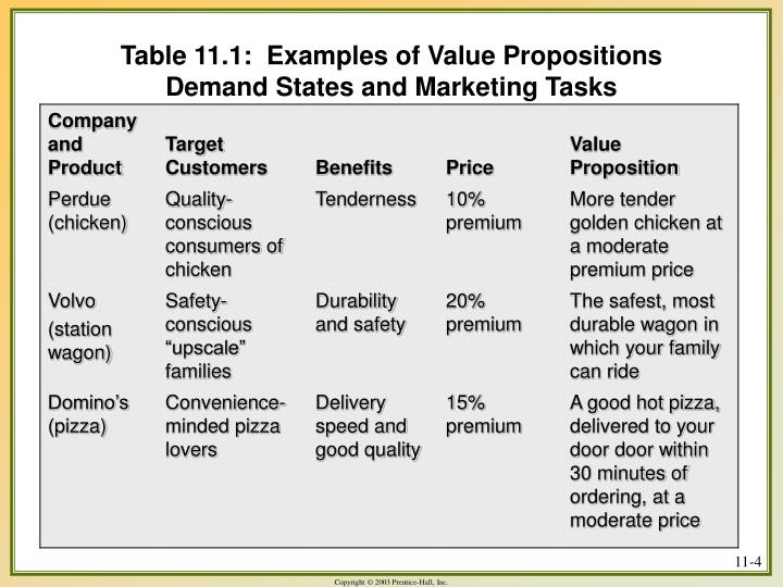 Table 11.1:  Examples of Value Propositions
