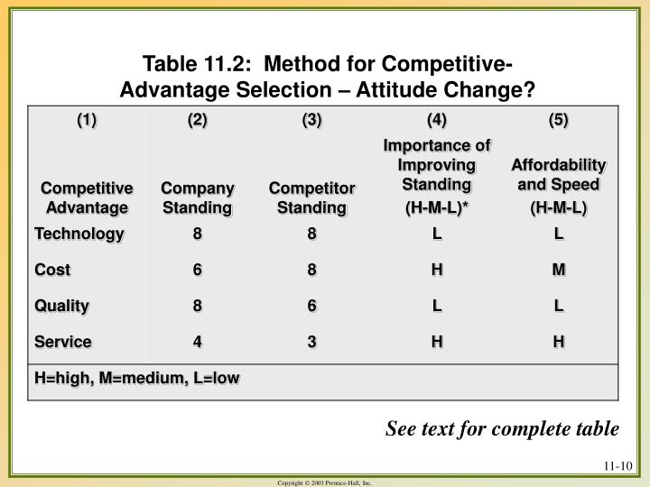 Table 11.2:  Method for Competitive-Advantage Selection – Attitude Change?