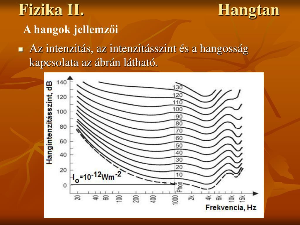 Intenzitás fizika
