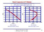 bunch compression 22 5 chicane