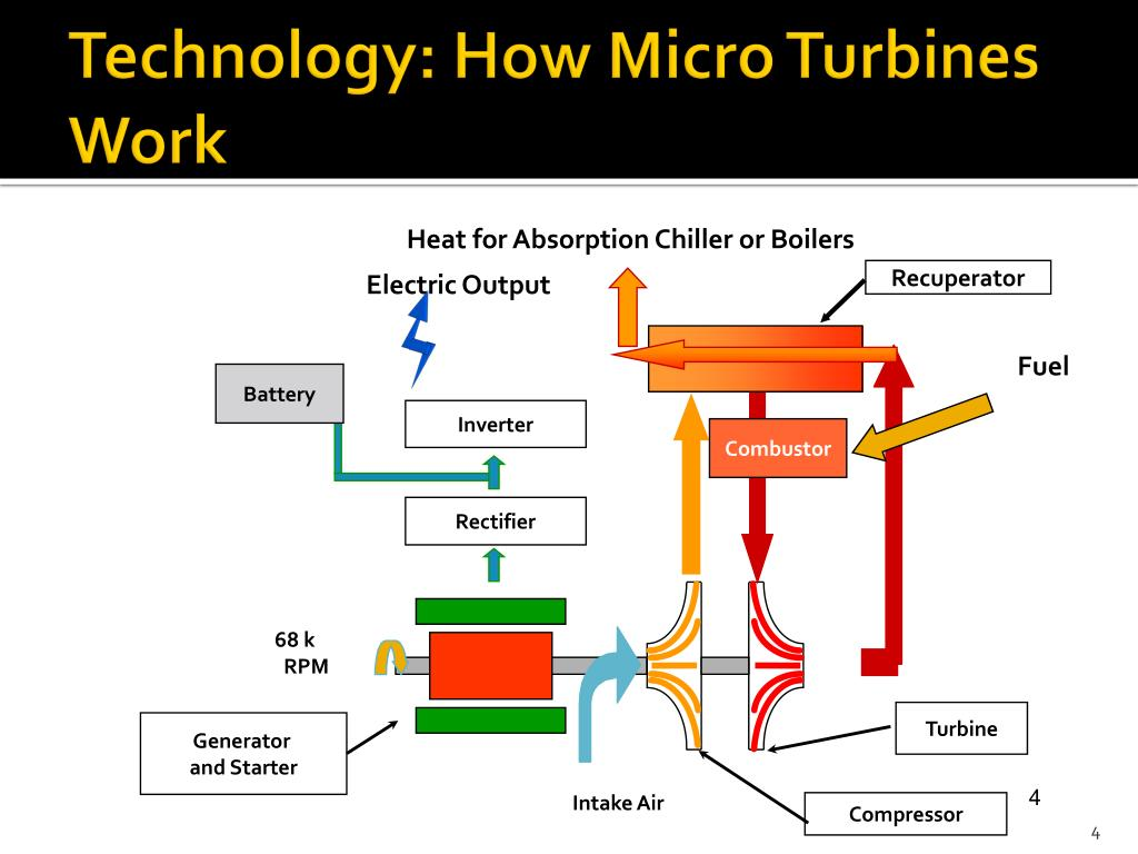PPT - Application of Micro Turbines & Smart Grid for