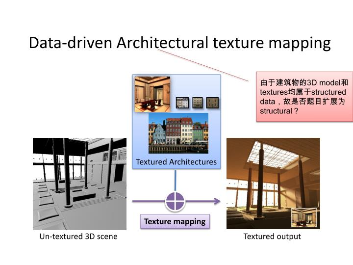 data driven architectural texture mapping n.