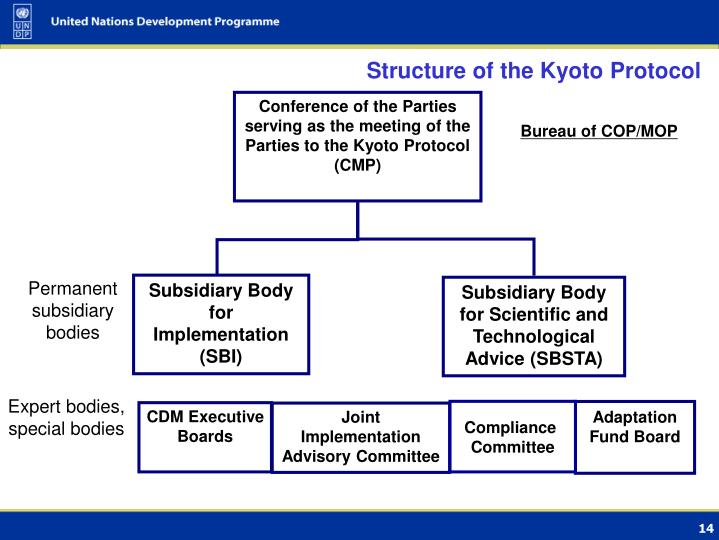 Structure of the Kyoto Protocol