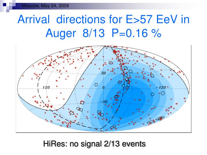 Arrival  directions for E>57 EeV in Auger  8/13  P=0.16 %