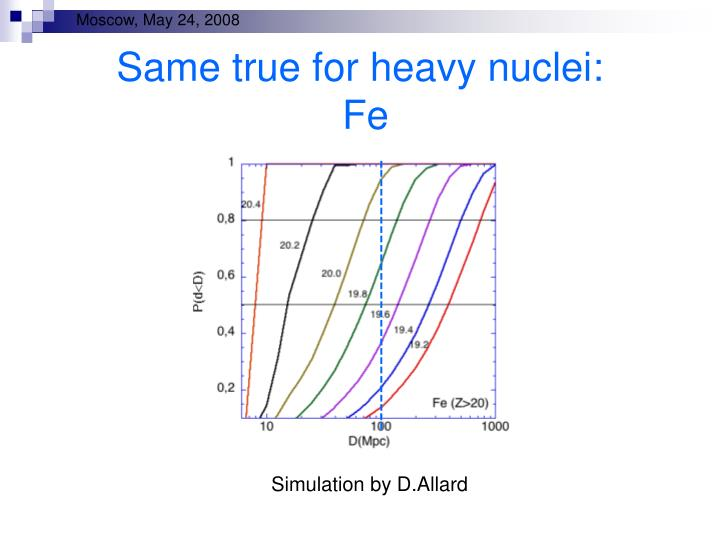 Same true for heavy nuclei: