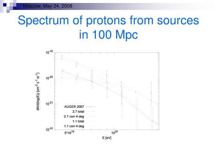 Spectrum of protons from sources in 100 Mpc