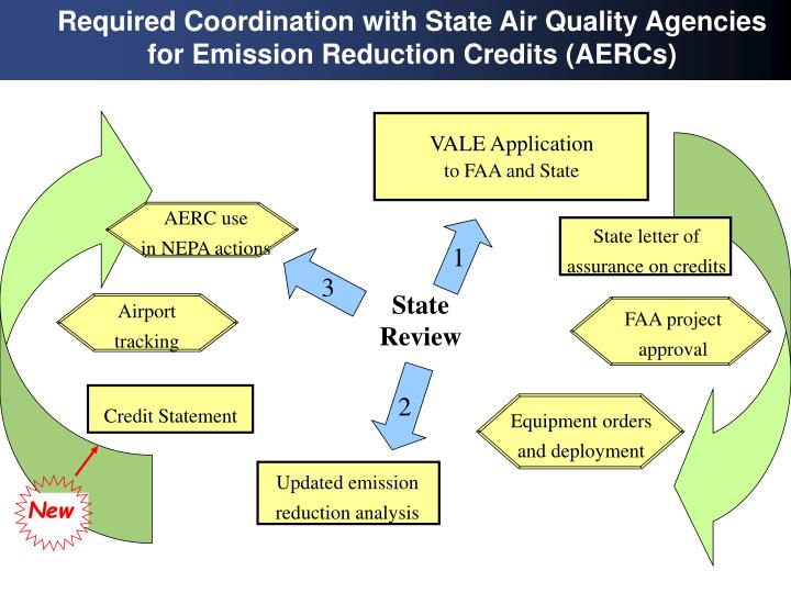 Required Coordination with State Air Quality Agencies for Emission Reduction Credits (AERCs)