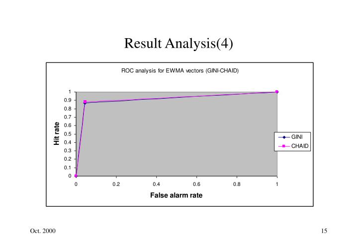 Result Analysis(4)
