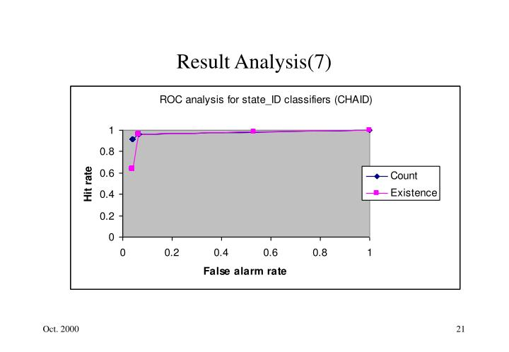 Result Analysis(7)