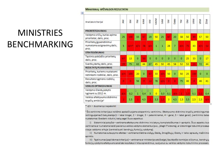 MINISTRIES BENCHMARKING